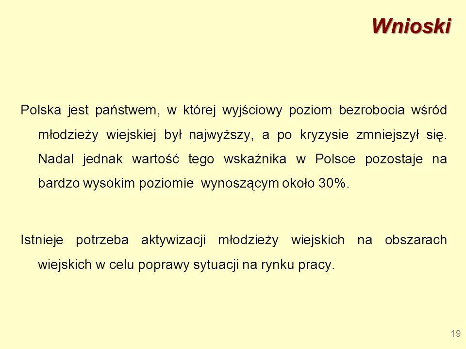 Wnioski Polska jest państwem, w której wyjściowy poziom bezrobocia wśród młodzieży wiejskiej był najwyższy, a po kryzysie zmniejszył się. Nadal jednak