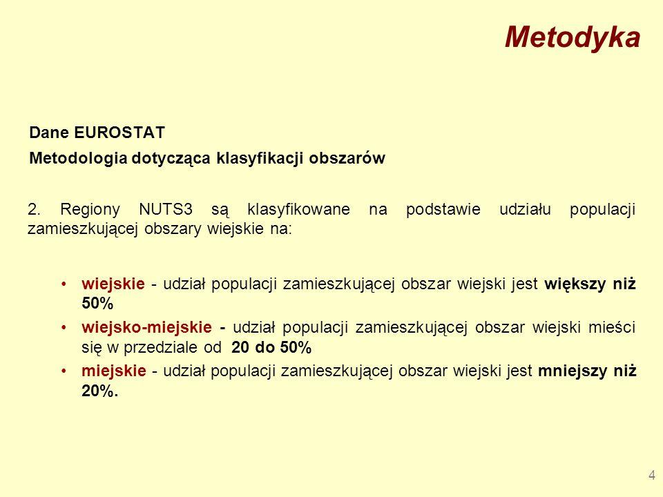 Metodyka Dane EUROSTAT Metodologia dotycząca klasyfikacji obszarów 2. Regiony NUTS3 są klasyfikowane na podstawie udziału populacji zamieszkującej obs