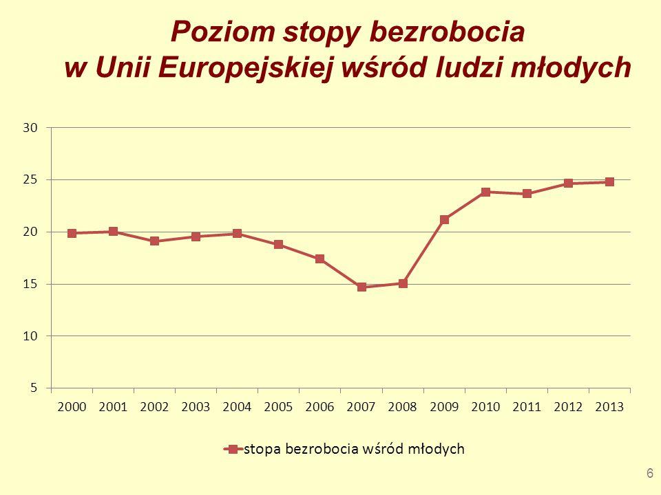6 Poziom stopy bezrobocia w Unii Europejskiej wśród ludzi młodych