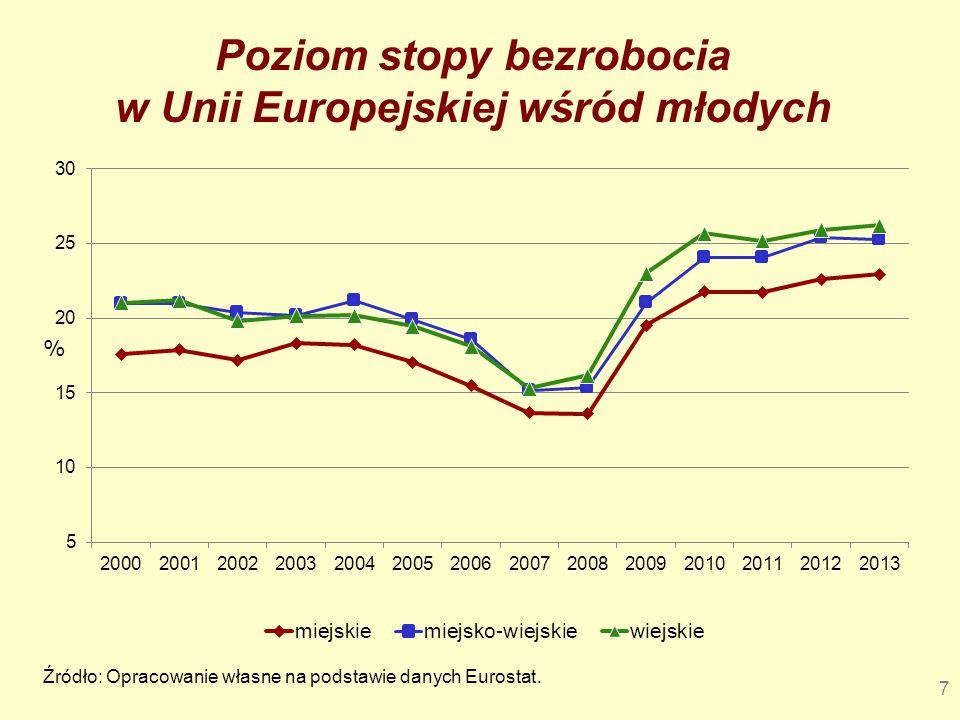 Poziom stopy bezrobocia w Unii Europejskiej wśród młodych 7 Źródło: Opracowanie własne na podstawie danych Eurostat.