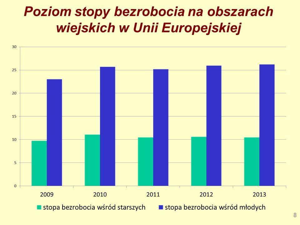 Wnioski Polska jest państwem, w której wyjściowy poziom bezrobocia wśród młodzieży wiejskiej był najwyższy, a po kryzysie zmniejszył się.