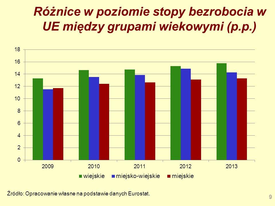 10 Średnia stopa bezrobocia wśród młodych na obszarach wiejskich w krajach Unii Europejskiej w latach 2000-2013 fp 31,04600,000000 analiza wariancji %
