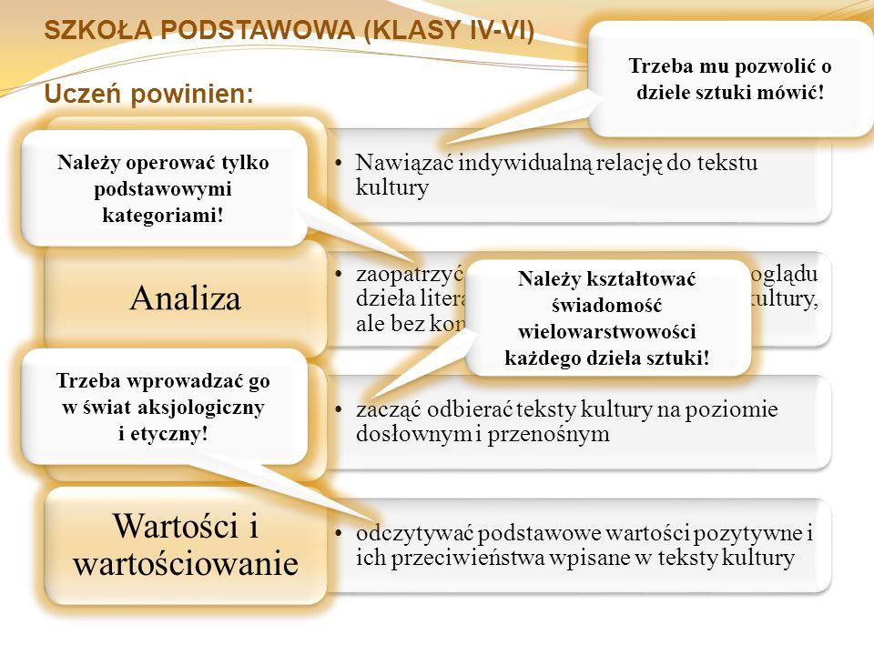 SZKOŁA PODSTAWOWA (KLASY IV-VI) Uczeń powinien: Nawiązać indywidualną relację do tekstu kultury Wstępne rozpoznanie zaopatrzyć się w podstawowe narzędzia oglądu dzieła literackiego oraz innych tekstów kultury, ale bez konieczności ich definiowania Analiza zacząć odbierać teksty kultury na poziomie dosłownym i przenośnym Interpretacja odczytywać podstawowe wartości pozytywne i ich przeciwieństwa wpisane w teksty kultury Wartości i wartościowanie Trzeba mu pozwolić o dziele sztuki mówić.