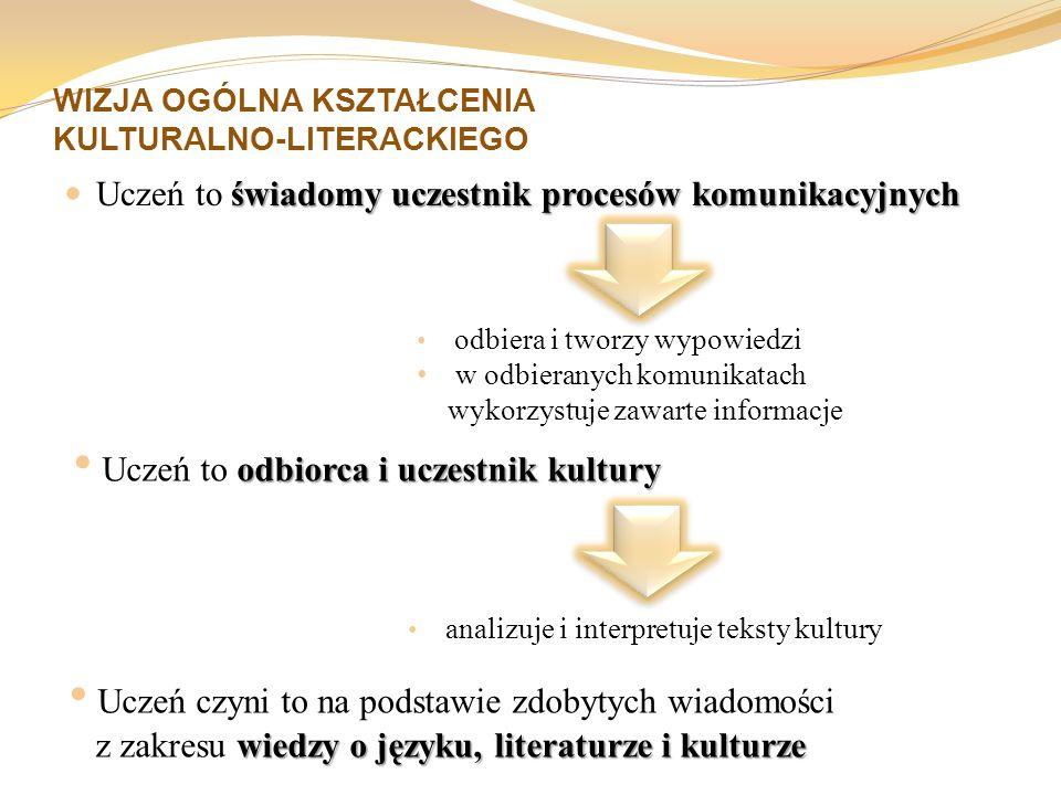 INNE TEKSTY KULTURY Gimnazjum wybór publicystyki z prasy i innych środków społecznego przekazu (np.
