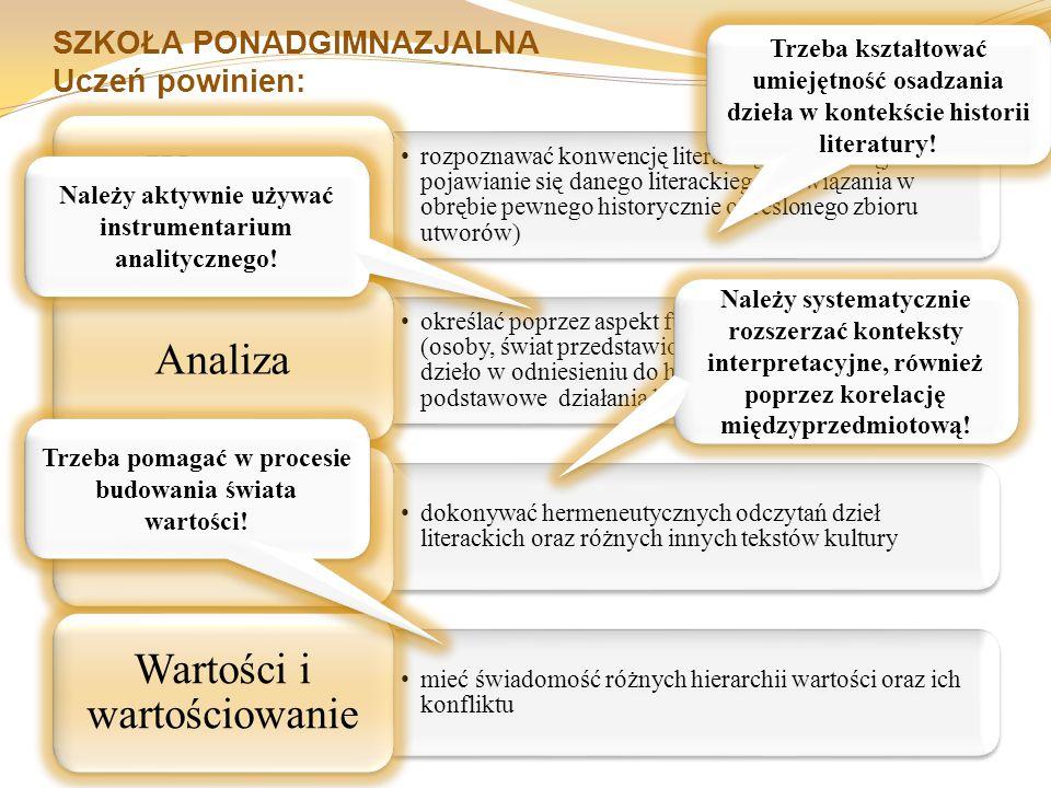 SZKOŁA PONADGIMNAZJALNA Uczeń powinien: rozpoznawać konwencję literacką (rozumianą jako stałe pojawianie się danego literackiego rozwiązania w obrębie pewnego historycznie określonego zbioru utworów) Wstępne rozpoznanie określać poprzez aspekt funkcjonalny elementy analizy (osoby, świat przedstawiony, język), charakteryzować dzieło w odniesieniu do historii literatury, wykonywać podstawowe działania komparatystyczna Analiza dokonywać hermeneutycznych odczytań dzieł literackich oraz różnych innych tekstów kultury Interpretacja mieć świadomość różnych hierarchii wartości oraz ich konfliktu Wartości i wartościowanie Trzeba kształtować umiejętność osadzania dzieła w kontekście historii literatury.