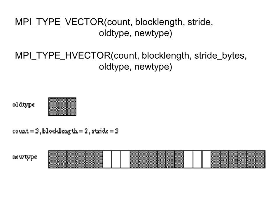 MPI_TYPE_VECTOR(count, blocklength, stride, oldtype, newtype) MPI_TYPE_HVECTOR(count, blocklength, stride_bytes, oldtype, newtype)