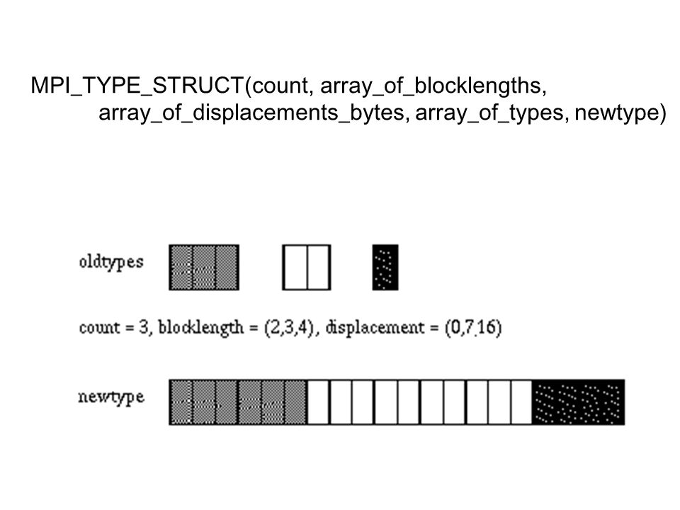 MPI_TYPE_STRUCT(count, array_of_blocklengths, array_of_displacements_bytes, array_of_types, newtype)
