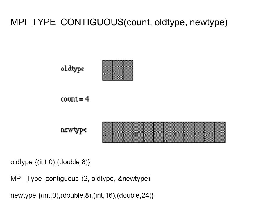 MPI_TYPE_CONTIGUOUS(count, oldtype, newtype) oldtype {(int,0),(double,8)} MPI_Type_contiguous (2, oldtype, &newtype) newtype {(int,0),(double,8),(int,16),(double,24)}