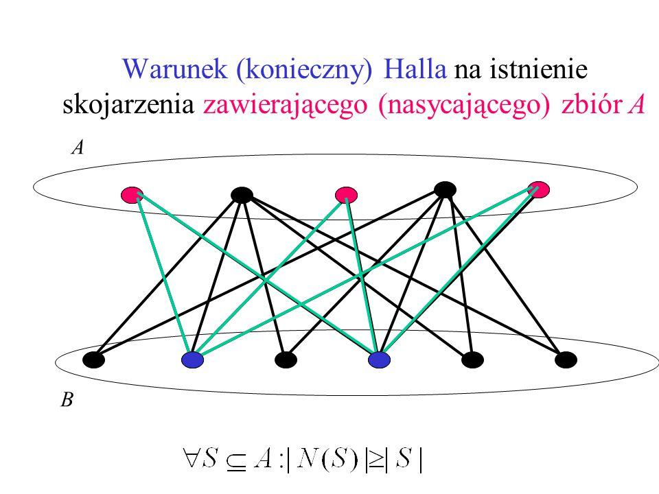 Warunek (konieczny) Halla na istnienie skojarzenia zawierającego (nasycającego) zbiór A A B