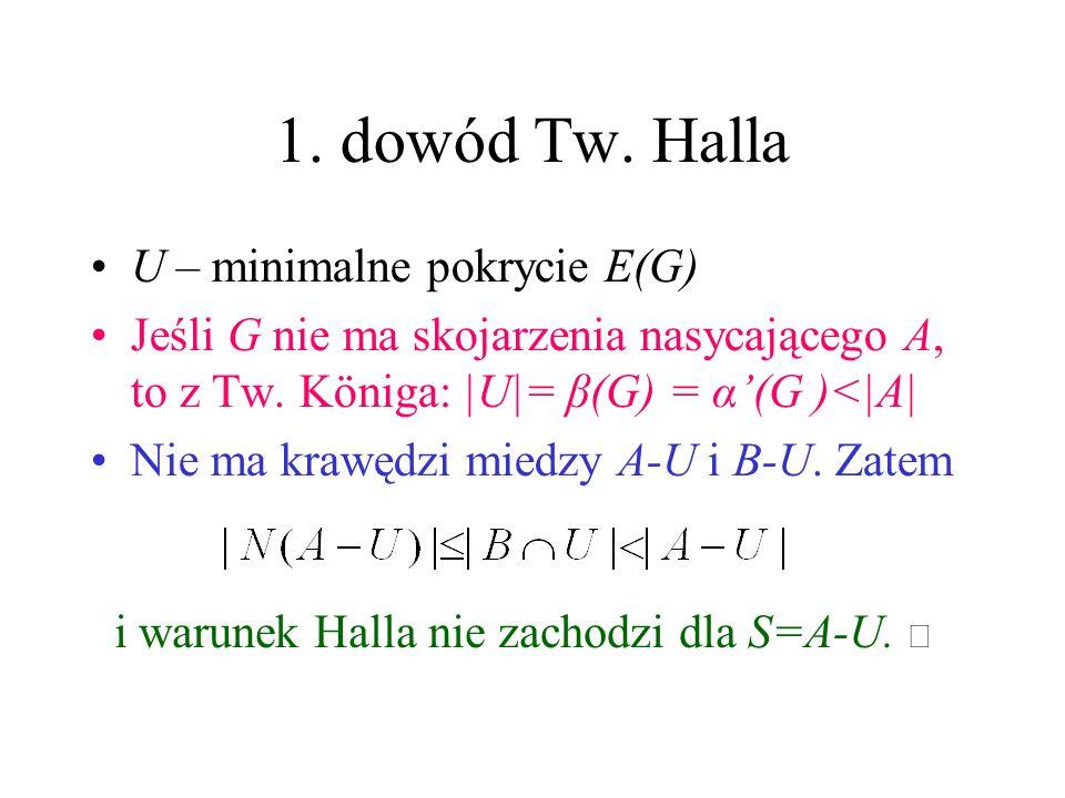 1. dowód Tw. Halla U – minimalne pokrycie E(G) Jeśli G nie ma skojarzenia nasycającego A, to z Tw. Königa: |U|= β(G) = α'(G )<|A| Nie ma krawędzi mied