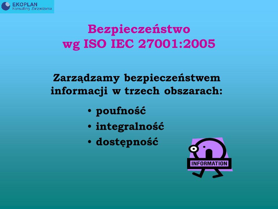 INFORMACJA NABIERA CORAZ WIĘKSZEGO ZNACZENIA W PORÓWNANIU DO POZOSTAŁYCH, MATERIALNYCH SKŁADNIKÓW MAJATKU FIRMY PN ISO/IEC 27001:2007 Technika informatyczna - Techniki bezpieczeństwa - Techniki zarządzania bezpieczeństwem informacji - Wymagania PN- EN ISO/IEC 17799:2003 Praktyczne Zasady Zarządzania Bezpieczeństwem Informacji Information Security Management System ISMS