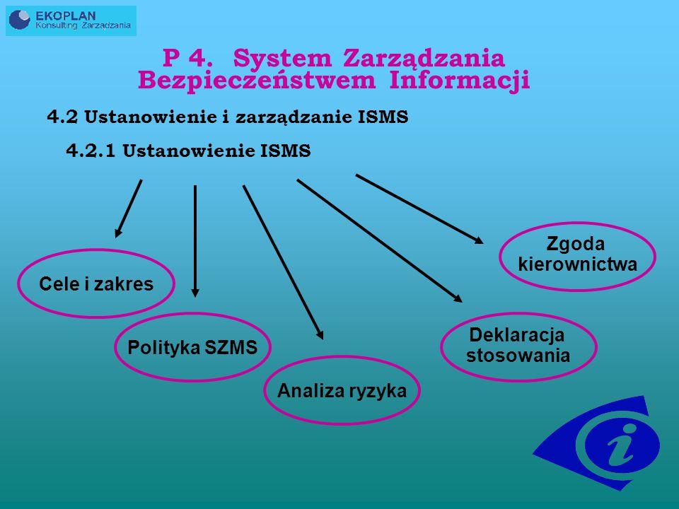 NORMA ISO IEC 27001:2005 WPROWADŹ WPROWADŹ wdrożenie i utrzymywanie ISMS SPRAWDZAJ SPRAWDZAJ pomiary i przeglądy ISMSDZIAŁAJ utrzymanie i doskonalenie ISMS PLANUJ ustanowienie ISMS Wymagania i oczekiwania dla bezpieczeństwa informacji bezpieczeństwo informacji