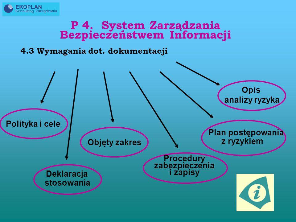 P 4. System Zarządzania Bezpieczeństwem Informacji 4.2.3 Monitorowanie i przeglądy ISMS Monitorowanie procedury Regularne przeglądy Audyty Weryfikacja