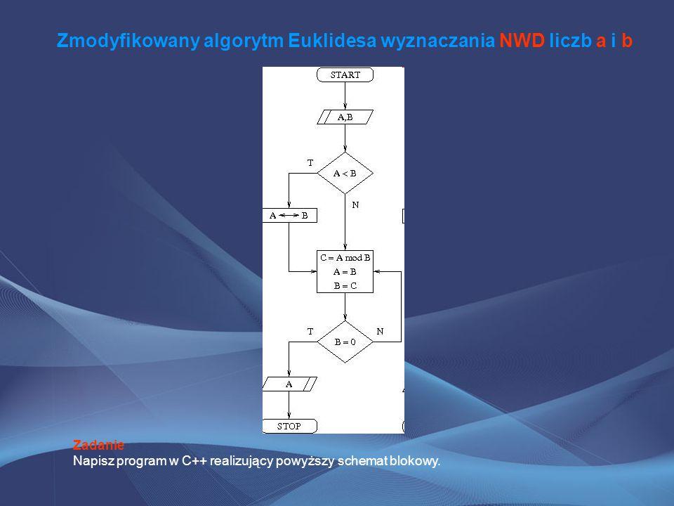 Zmodyfikowany algorytm Euklidesa wyznaczania NWD liczb a i b Zadanie Napisz program w C++ realizujący powyższy schemat blokowy.