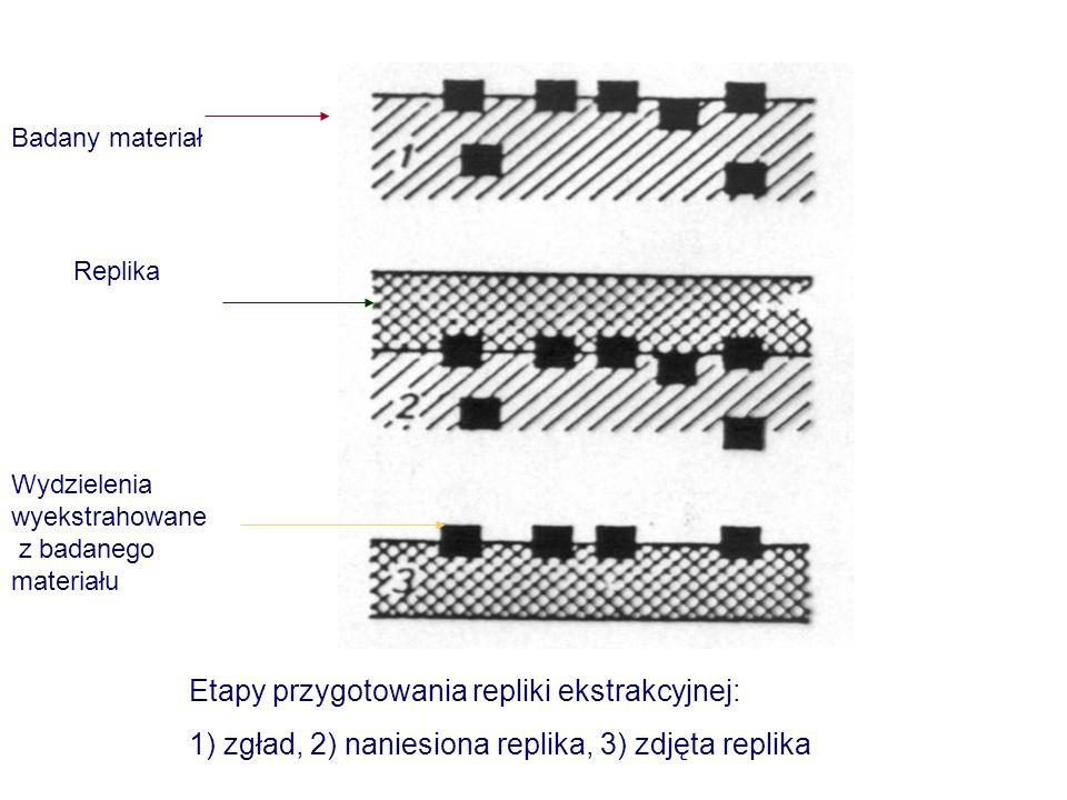 Badany materiał Replika Wydzielenia wyekstrahowane z badanego materiału Etapy przygotowania repliki ekstrakcyjnej: 1) zgład, 2) naniesiona replika, 3)