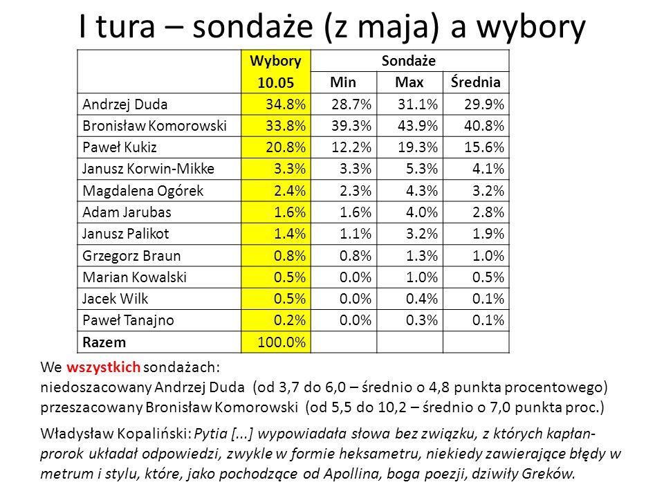 I tura – sondaże (z maja) a wybory Wybory 10.05 Sondaże MinMaxŚrednia Andrzej Duda34.8%28.7%31.1%29.9% Bronisław Komorowski33.8%39.3%43.9%40.8% Paweł Kukiz20.8%12.2%19.3%15.6% Janusz Korwin-Mikke3.3% 5.3%4.1% Magdalena Ogórek2.4%2.3%4.3%3.2% Adam Jarubas1.6% 4.0%2.8% Janusz Palikot1.4%1.1%3.2%1.9% Grzegorz Braun0.8% 1.3%1.0% Marian Kowalski0.5%0.0%1.0%0.5% Jacek Wilk0.5%0.0%0.4%0.1% Paweł Tanajno0.2%0.0%0.3%0.1% Razem100.0% We wszystkich sondażach: niedoszacowany Andrzej Duda (od 3,7 do 6,0 – średnio o 4,8 punkta procentowego) przeszacowany Bronisław Komorowski (od 5,5 do 10,2 – średnio o 7,0 punkta proc.) Władysław Kopaliński: Pytia [...] wypowiadała słowa bez związku, z których kapłan- prorok układał odpowiedzi, zwykle w formie heksametru, niekiedy zawierające błędy w metrum i stylu, które, jako pochodzące od Apollina, boga poezji, dziwiły Greków.