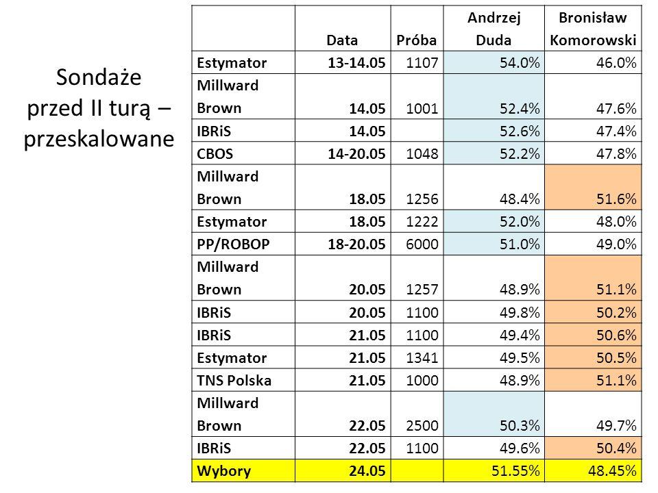 Sondaże przed II turą – przeskalowane DataPróba Andrzej Duda Bronisław Komorowski Estymator13-14.05110754.0%46.0% Millward Brown14.05100152.4%47.6% IBRiS14.0552.6%47.4% CBOS14-20.05104852.2%47.8% Millward Brown18.05125648.4%51.6% Estymator18.05122252.0%48.0% PP/ROBOP18-20.05600051.0%49.0% Millward Brown20.05125748.9%51.1% IBRiS20.05110049.8%50.2% IBRiS21.05110049.4%50.6% Estymator21.05134149.5%50.5% TNS Polska21.05100048.9%51.1% Millward Brown22.05250050.3%49.7% IBRiS22.05110049.6%50.4% Wybory24.05 51.55%48.45%
