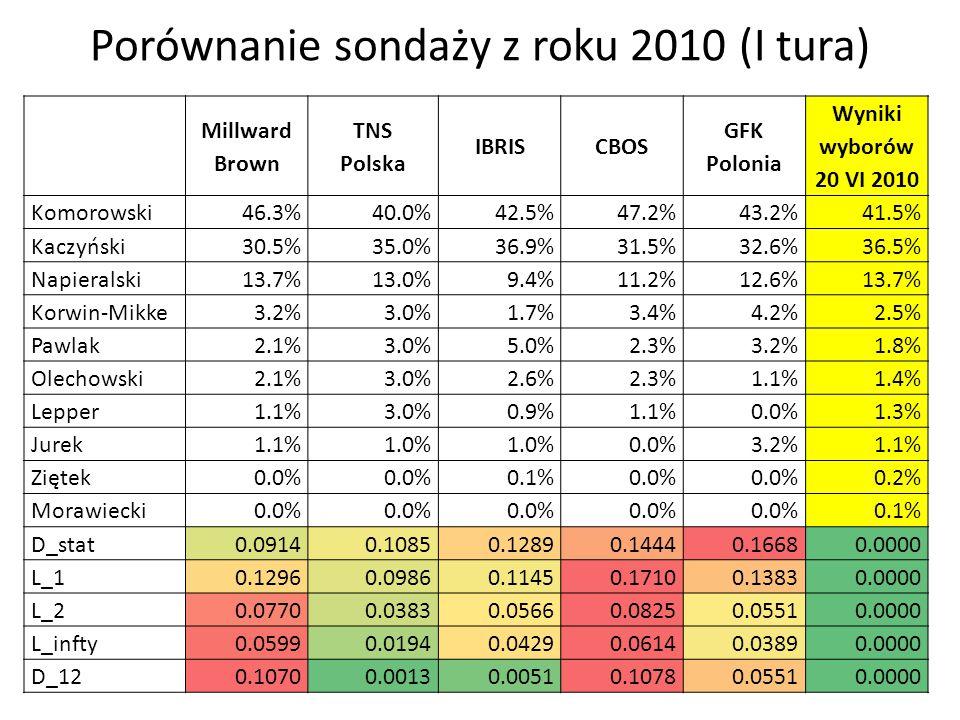 Porównanie sondaży z roku 2010 (I tura) Millward Brown TNS Polska IBRISCBOS GFK Polonia Wyniki wyborów 20 VI 2010 Komorowski46.3%40.0%42.5%47.2%43.2%41.5% Kaczyński30.5%35.0%36.9%31.5%32.6%36.5% Napieralski13.7%13.0%9.4%11.2%12.6%13.7% Korwin-Mikke3.2%3.0%1.7%3.4%4.2%2.5% Pawlak2.1%3.0%5.0%2.3%3.2%1.8% Olechowski2.1%3.0%2.6%2.3%1.1%1.4% Lepper1.1%3.0%0.9%1.1%0.0%1.3% Jurek1.1%1.0% 0.0%3.2%1.1% Ziętek0.0% 0.1%0.0% 0.2% Morawiecki0.0% 0.1% D_stat0.09140.10850.12890.14440.16680.0000 L_10.12960.09860.11450.17100.13830.0000 L_20.07700.03830.05660.08250.05510.0000 L_infty0.05990.01940.04290.06140.03890.0000 D_120.10700.00130.00510.10780.05510.0000