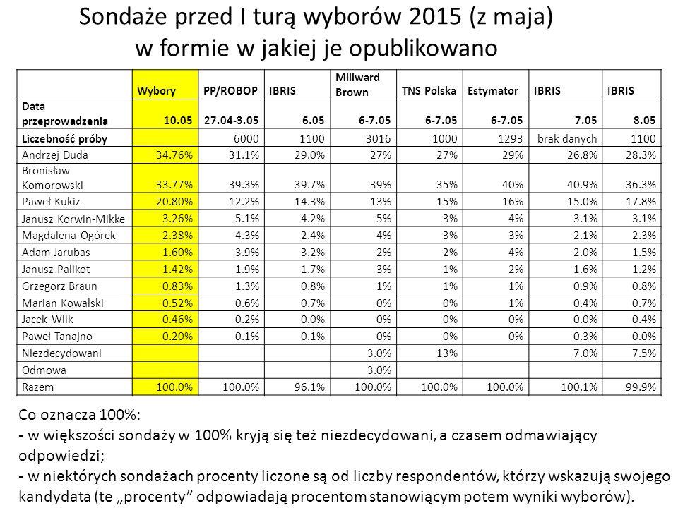 """Sondaże przed I turą wyborów 2015 (z maja) w formie w jakiej je opublikowano Co oznacza 100%: - w większości sondaży w 100% kryją się też niezdecydowani, a czasem odmawiający odpowiedzi; - w niektórych sondażach procenty liczone są od liczby respondentów, którzy wskazują swojego kandydata (te """"procenty odpowiadają procentom stanowiącym potem wyniki wyborów)."""