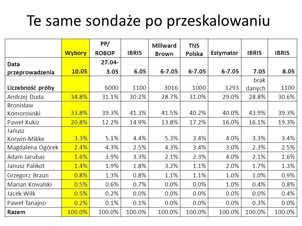 Te same sondaże po przeskalowaniu Wybory PP/ ROBOPIBRIS Millward Brown TNS Polska EstymatorIBRIS Data przeprowadzenia 10.05 27.04- 3.056.056-7.05 7.058.05 Liczebność próby 60001100301610001293 brak danych 1100 Andrzej Duda34.8%31.1%30.2%28.7%31.0%29.0%28.8%30.6% Bronisław Komorowski 33.8%39.3%41.3%41.5%40.2%40.0%43.9%39.3% Paweł Kukiz20.8%12.2%14.9%13.8%17.2%16.0%16.1%19.3% Janusz Korwin-Mikke 3.3%5.1%4.4%5.3%3.4%4.0%3.3%3.4% Magdalena Ogórek2.4%4.3%2.5%4.3%3.4%3.0%2.3%2.5% Adam Jarubas1.6%3.9%3.3%2.1%2.3%4.0%2.1%1.6% Janusz Palikot1.4%1.9%1.8%3.2%1.1%2.0%1.7%1.3% Grzegorz Braun0.8%1.3%0.8%1.1% 1.0% 0.9% Marian Kowalski0.5%0.6%0.7%0.0% 1.0%0.4%0.8% Jacek Wilk0.5%0.2%0.0% 0.4% Paweł Tanajno0.2%0.1% 0.0% 0.3%0.0% Razem100.0%