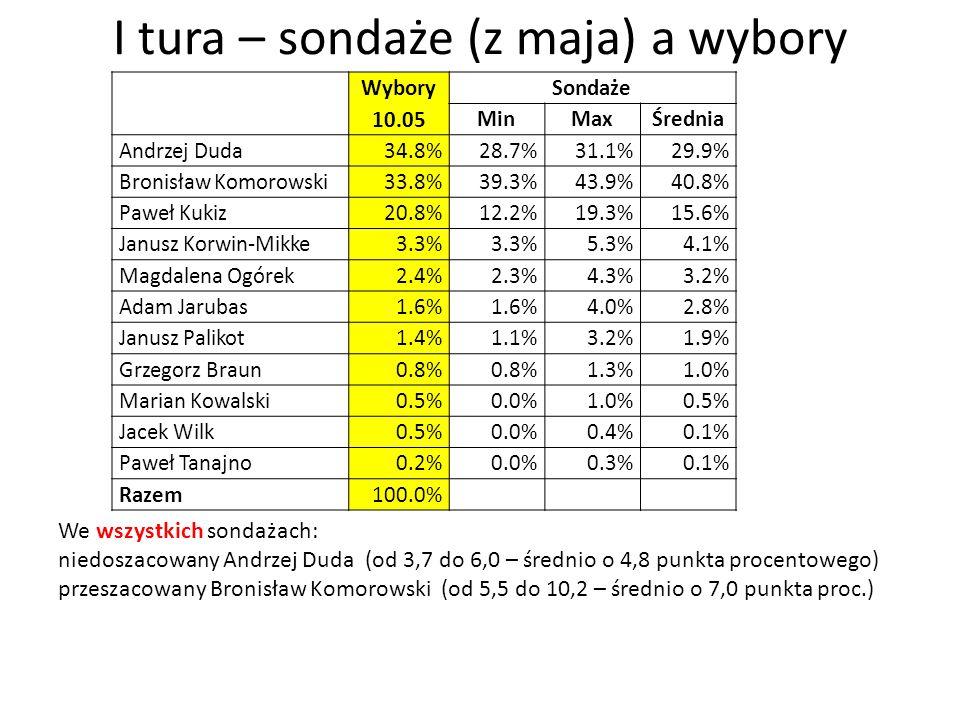 I tura – sondaże (z maja) a wybory Wybory 10.05 Sondaże MinMaxŚrednia Andrzej Duda34.8%28.7%31.1%29.9% Bronisław Komorowski33.8%39.3%43.9%40.8% Paweł Kukiz20.8%12.2%19.3%15.6% Janusz Korwin-Mikke3.3% 5.3%4.1% Magdalena Ogórek2.4%2.3%4.3%3.2% Adam Jarubas1.6% 4.0%2.8% Janusz Palikot1.4%1.1%3.2%1.9% Grzegorz Braun0.8% 1.3%1.0% Marian Kowalski0.5%0.0%1.0%0.5% Jacek Wilk0.5%0.0%0.4%0.1% Paweł Tanajno0.2%0.0%0.3%0.1% Razem100.0% We wszystkich sondażach: niedoszacowany Andrzej Duda (od 3,7 do 6,0 – średnio o 4,8 punkta procentowego) przeszacowany Bronisław Komorowski (od 5,5 do 10,2 – średnio o 7,0 punkta proc.)