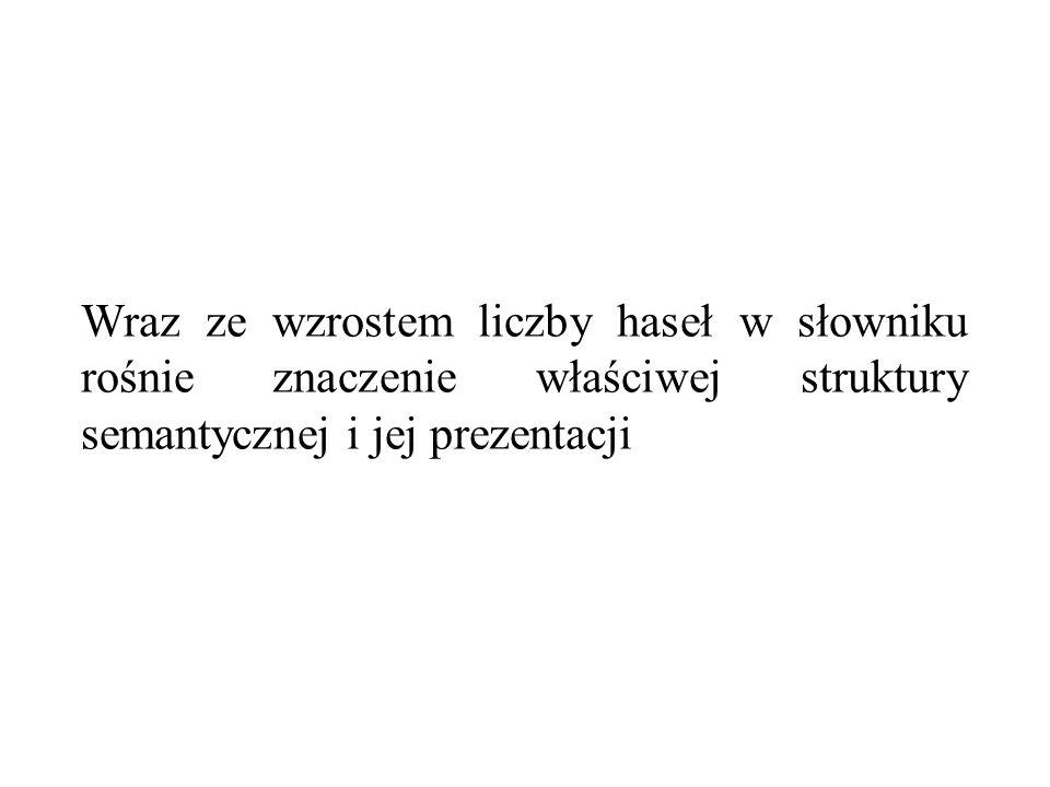 Wraz ze wzrostem liczby haseł w słowniku rośnie znaczenie właściwej struktury semantycznej i jej prezentacji