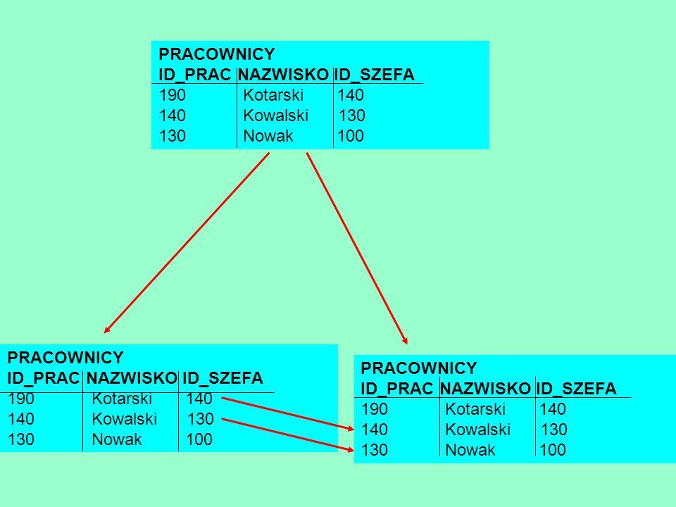 PRACOWNICY ID_PRAC NAZWISKO ID_SZEFA 190 Kotarski 140 140 Kowalski 130 130 Nowak 100 PRACOWNICY ID_PRAC NAZWISKO ID_SZEFA 190 Kotarski 140 140 Kowalsk