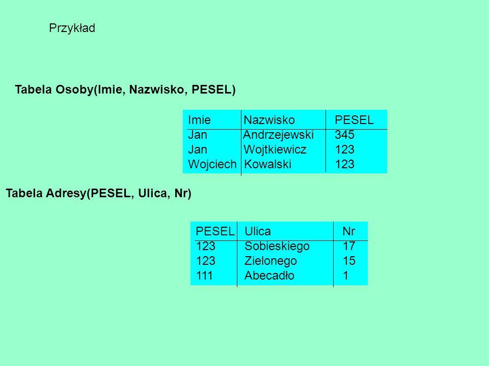 Przykład Tabela Osoby(Imie, Nazwisko, PESEL) Imie Nazwisko PESEL Jan Andrzejewski 345 Jan Wojtkiewicz 123 Wojciech Kowalski 123 Tabela Adresy(PESEL, U