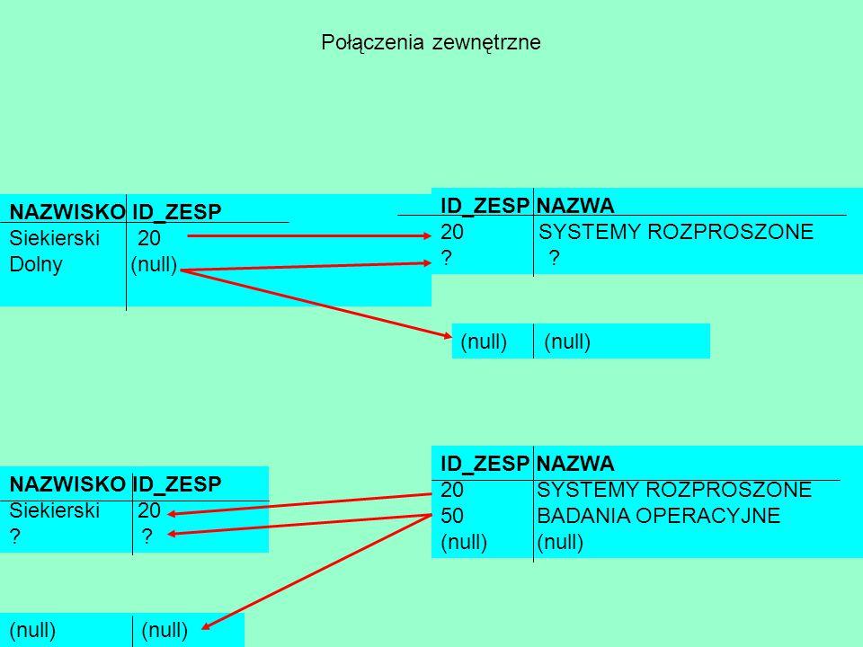 Połączenia zewnętrzne NAZWISKO ID_ZESP Siekierski 20 Dolny (null) ID_ZESP NAZWA 20 SYSTEMY ROZPROSZONE ? ID_ZESP NAZWA 20 SYSTEMY ROZPROSZONE 50 BADAN