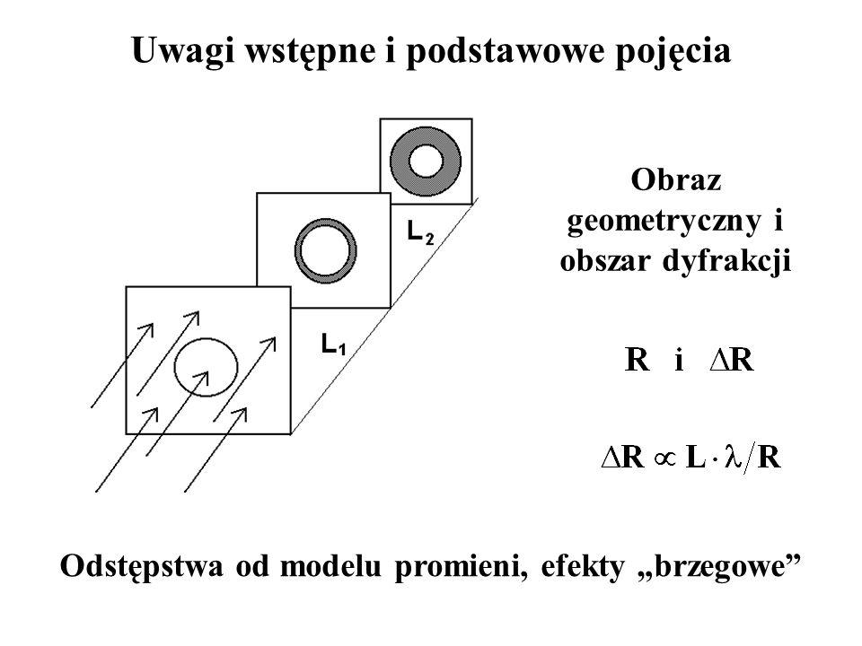 Interferencja fal z dwóch spójnych i monochromatycznych źródeł punktowych