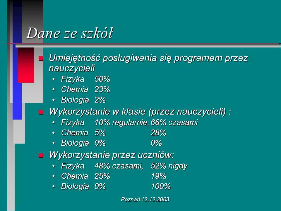 Poznań 12.12.2003 Dane ze szkół n Umiejętność posługiwania się programem przez nauczycieli Fizyka 50%Fizyka 50% Chemia23%Chemia23% Biologia2%Biologia2