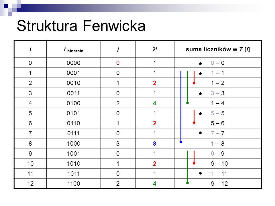 Struktura Fenwicka ii binarnie j2j2j suma liczników w T [i] 00000010 – 0 10001011 – 1 20010121 – 2 30011013 – 3 40100241 – 4 50101015 – 5 60110125 – 6