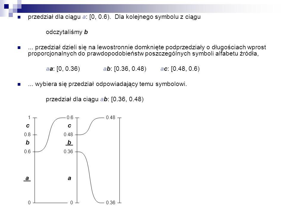 przedział dla ciągu a: [0, 0.6). Dla kolejnego symbolu z ciągu odczytaliśmy b... przedział dzieli się na lewostronnie domknięte podprzedziały o długoś