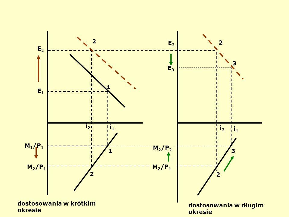 Rynki finansowe i oczekiwania: parytet stóp procentowych: i = i* +  E 0 / E; kurs walutowy zapewnia równowagę w długim okresie; w krótkim okresie kur