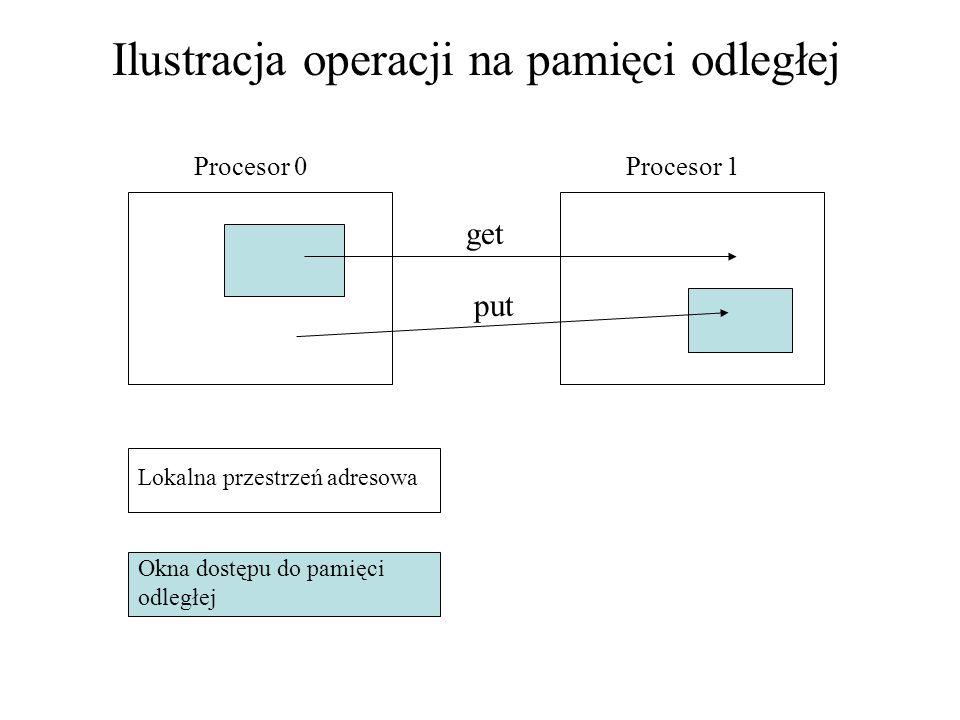 get put Lokalna przestrzeń adresowa Okna dostępu do pamięci odległej Ilustracja operacji na pamięci odległej Procesor 0Procesor 1