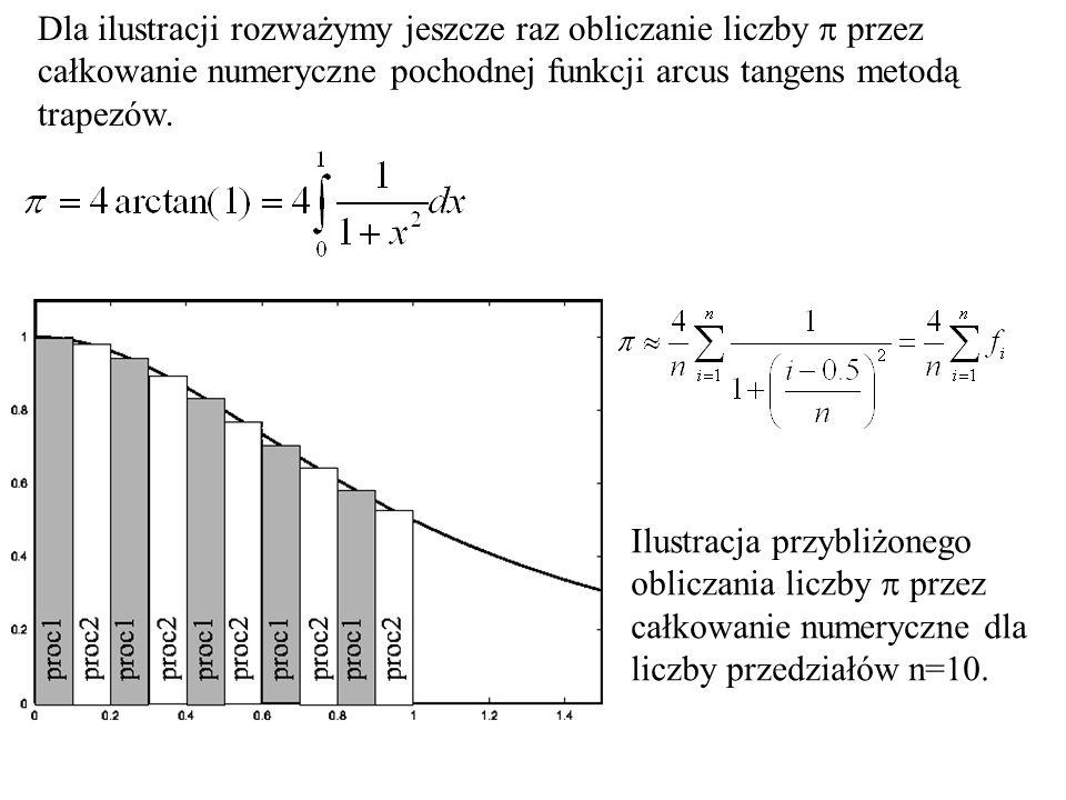Dla ilustracji rozważymy jeszcze raz obliczanie liczby  przez całkowanie numeryczne pochodnej funkcji arcus tangens metodą trapezów.