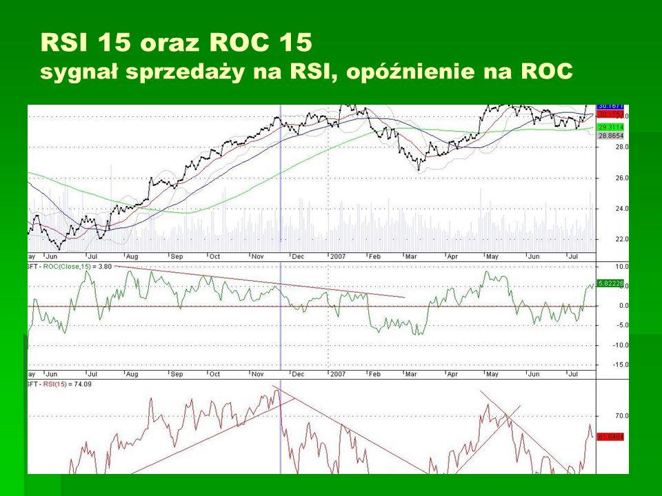 RSI 15 oraz ROC 15 sygnał sprzedaży na RSI, opóźnienie na ROC