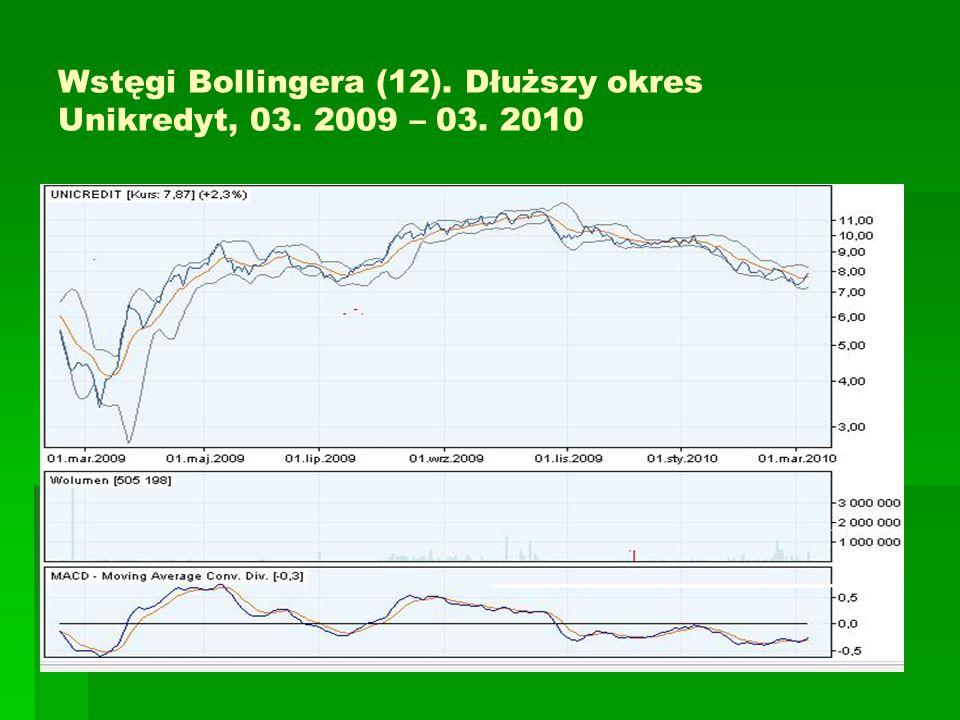 Wstęgi Bollingera. Wybicie po trendzie horyzontalnym
