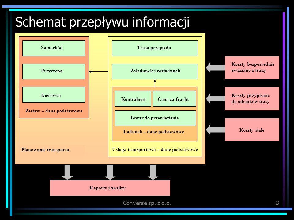 Converse sp. z o.o.3 Schemat przepływu informacji Zestaw – dane podstawowe Samochód Przyczepa Kierowca Usługa transportowa – dane podstawowe Trasa prz