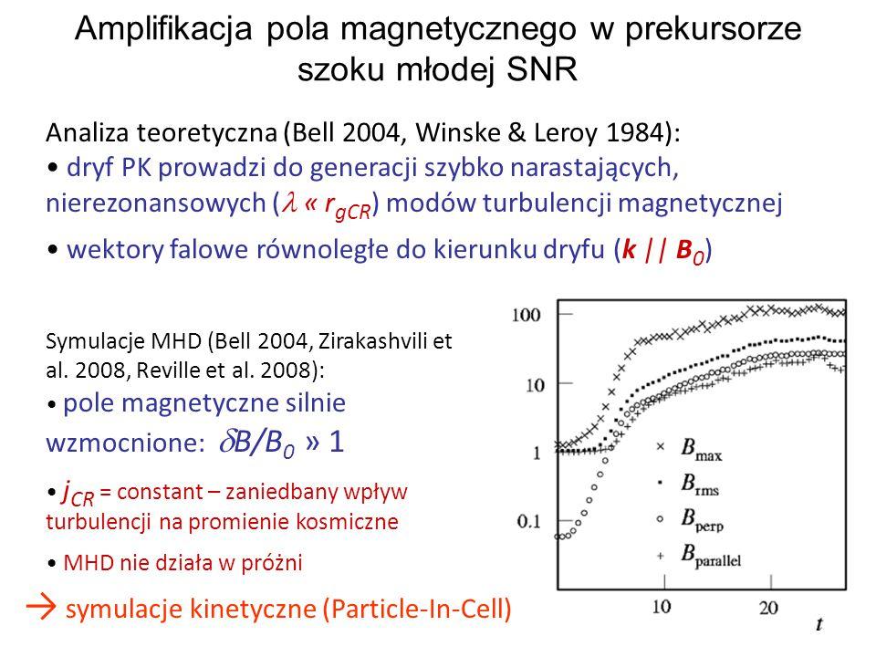 Amplifikacja pola magnetycznego w prekursorze szoku młodej SNR Symulacje MHD (Bell 2004, Zirakashvili et al.