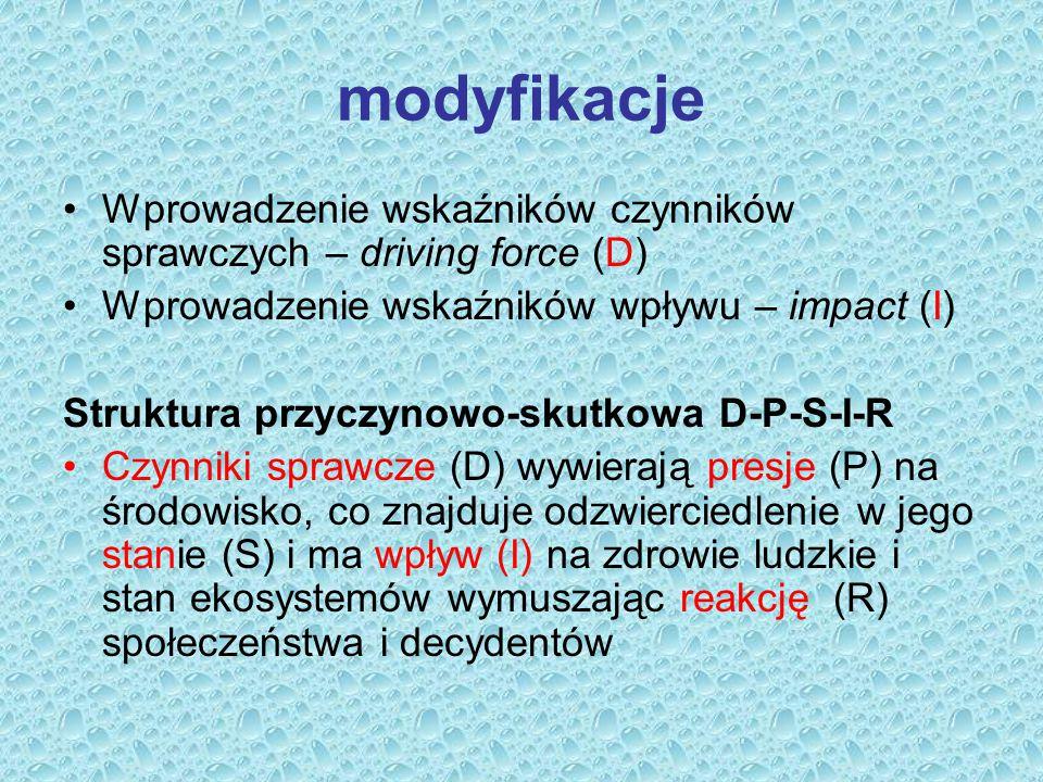 modyfikacje Wprowadzenie wskaźników czynników sprawczych – driving force (D) Wprowadzenie wskaźników wpływu – impact (I) Struktura przyczynowo-skutkow