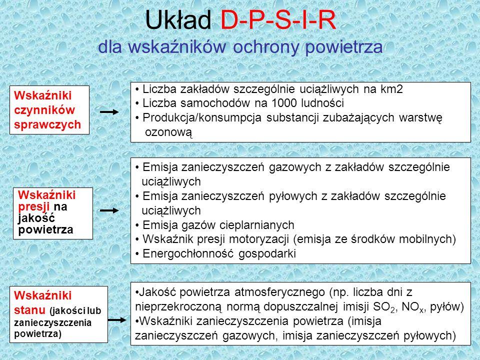Układ D-P-S-I-R dla wskaźników ochrony powietrza Liczba zakładów szczególnie uciążliwych na km2 Liczba samochodów na 1000 ludności Produkcja/konsumpcj
