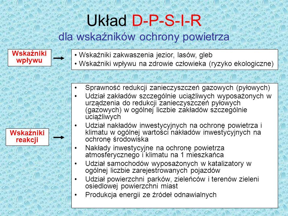 Układ D-P-S-I-R dla wskaźników ochrony powietrza Sprawność redukcji zanieczyszczeń gazowych (pyłowych) Udział zakładów szczególnie uciążliwych wyposaż
