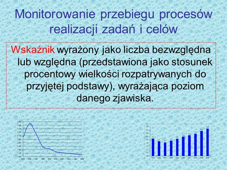 Monitorowanie przebiegu procesów realizacji zadań i celów Wskaźnik wyrażony jako liczba bezwzględna lub względna (przedstawiona jako stosunek procento