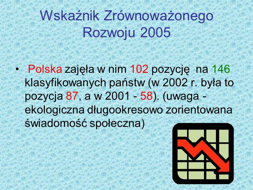 Wskaźnik Zrównoważonego Rozwoju 2005 Polska zajęła w nim 102 pozycję na 146 klasyfikowanych państw (w 2002 r. była to pozycja 87, a w 2001 - 58). (uwa