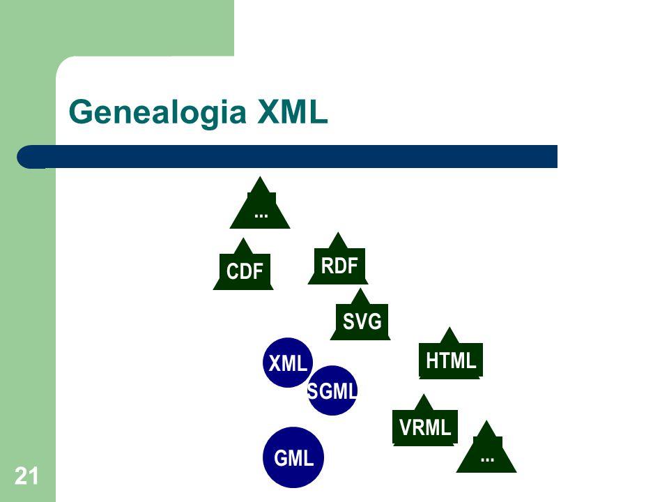 21 Genealogia XML GML SGML XML HTML...VRMLSVGRDFCDF...