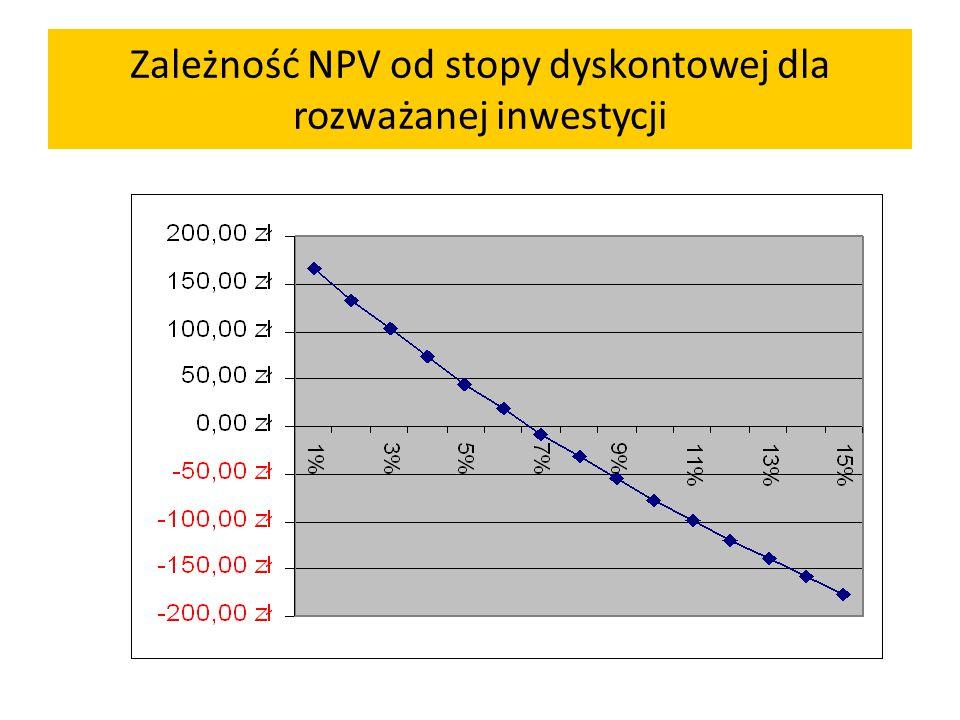 Zależność NPV od stopy dyskontowej dla rozważanej inwestycji
