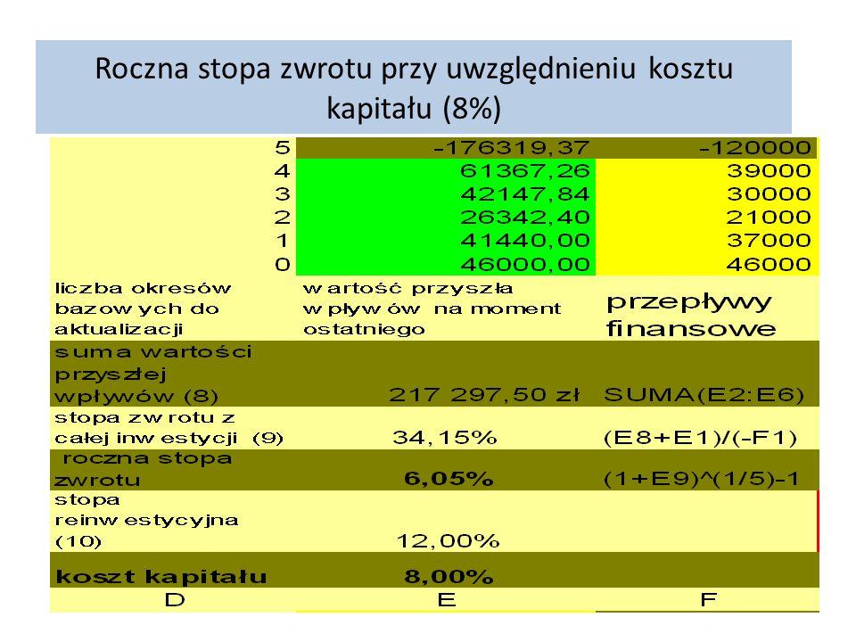 Roczna stopa zwrotu przy uwzględnieniu kosztu kapitału (8%)