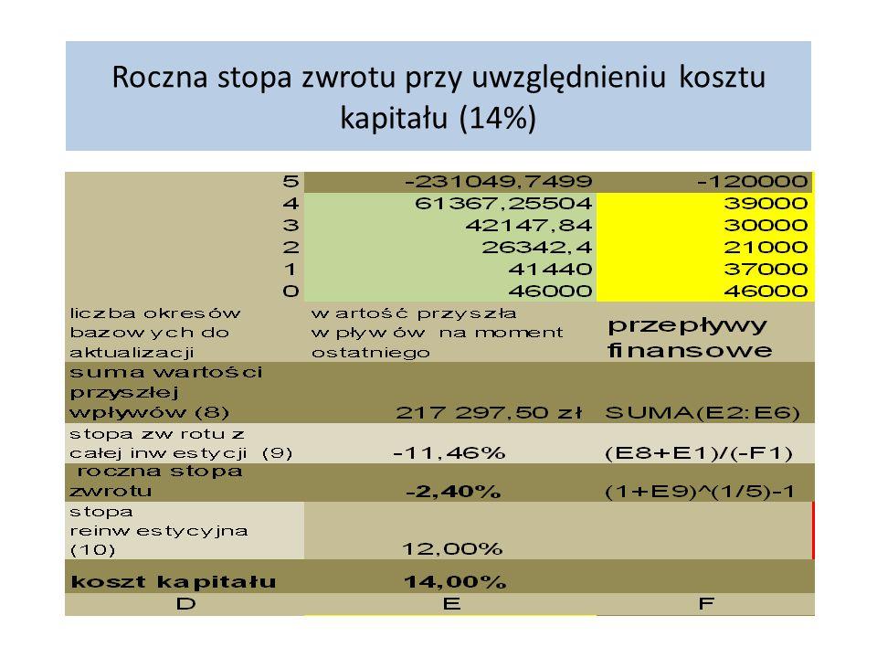 Roczna stopa zwrotu przy uwzględnieniu kosztu kapitału (14%)