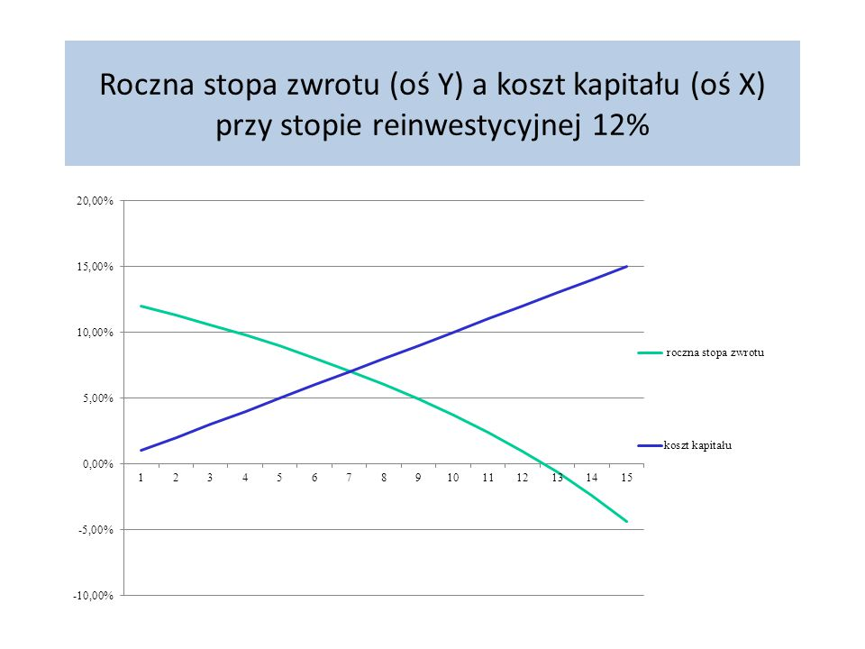 Roczna stopa zwrotu (oś Y) a koszt kapitału (oś X) przy stopie reinwestycyjnej 12%